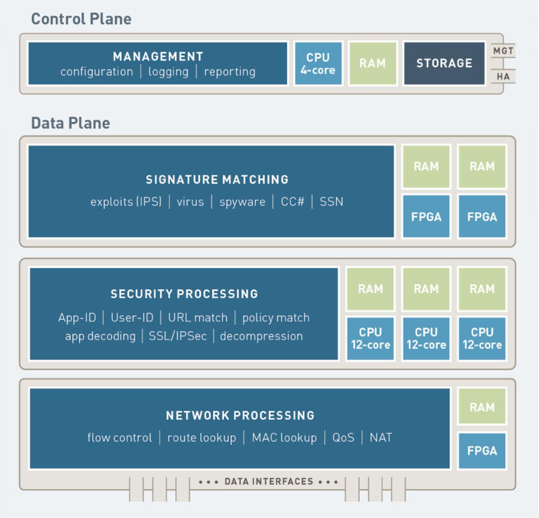 Palo Alto Cisco Asa Next Gen Firewall Firepower