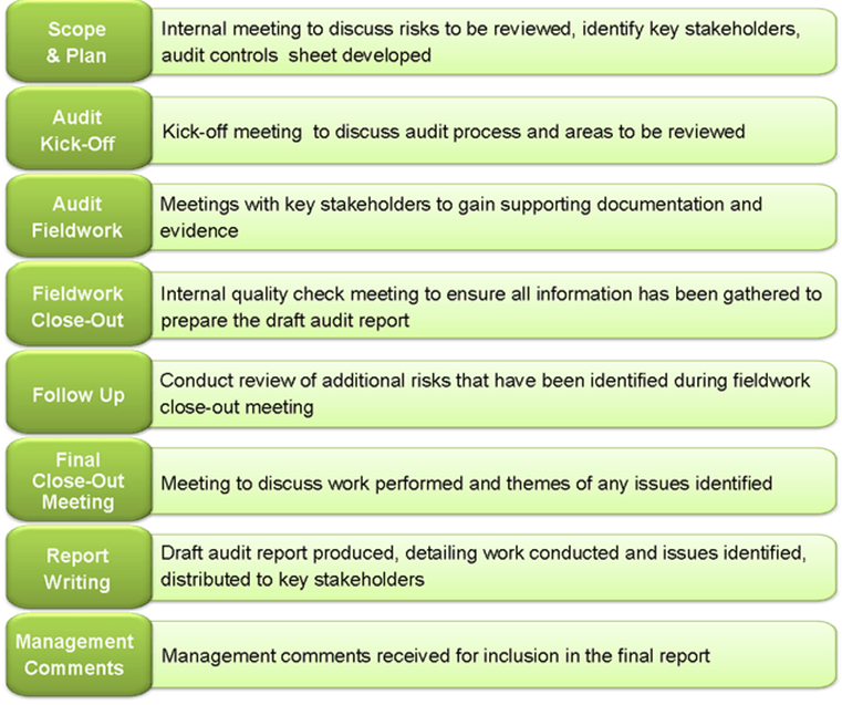 Audit table image